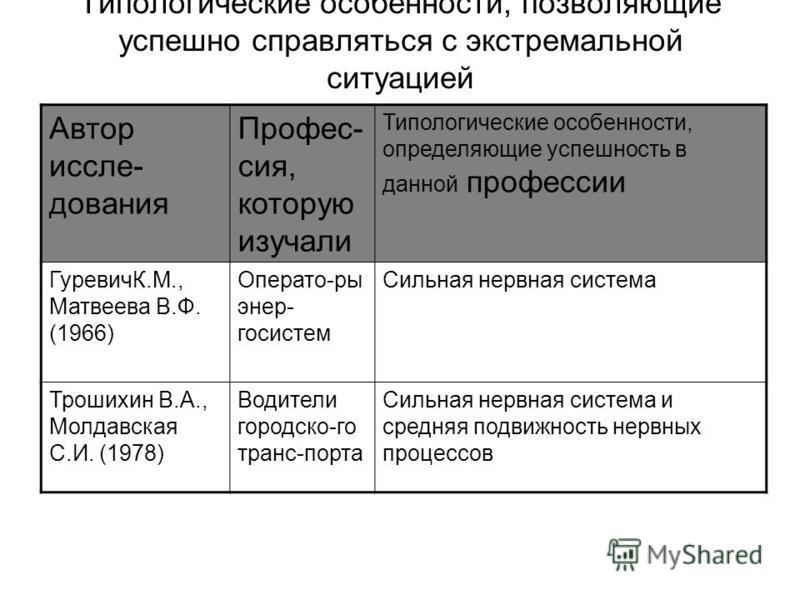 Типологические особенности, позволяющие успешно справляться с экстремальной ситуацией Автор исследования Профес- сия, которую изучали Типологические особенности, определяющие успешность в данной профессии ГуревичК.М., Матвеева В.Ф. (1966) Операто-ры
