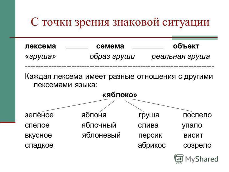 С точки зрения знаковой ситуации лексема семема объект «груша» образ груши реальная груша -------------------------------------------------------------------------- Каждая лексема имеет разные отношения с другими лексемами языка: «яблоко» зелёное ябл