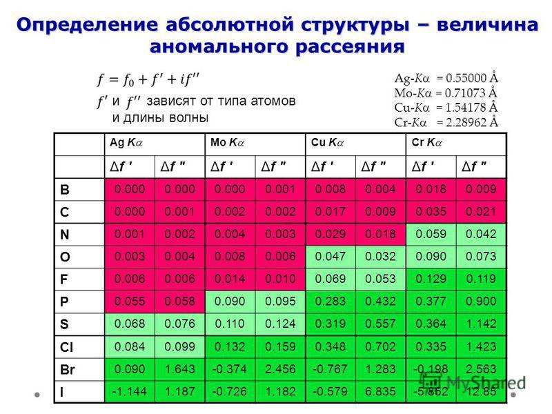Определение абсолютной структуры – величина аномального рассеяния Ag K Mo K Cu K Cr K Δf B 0.000 0.0010.0080.0040.0180.009 C 0.0000.0010.002 0.0170.0090.0350.021 N 0.0010.0020.0040.0030.0290.0180.0590.042 O 0.0030.0040.0080.0060.0470.0320.0900.073 F