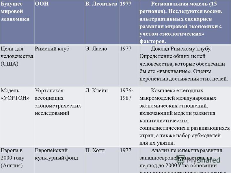 Будущее мировой экономики ООНВ. Леонтьев 1977 Региональная модель (15 регионов). Исследуются восемь альтернативных сценариев развития мировой экономики с учетом «экологических» факторов. Цели для человечества (США) Римский клубЭ. Ласло 1977 Доклад Ри