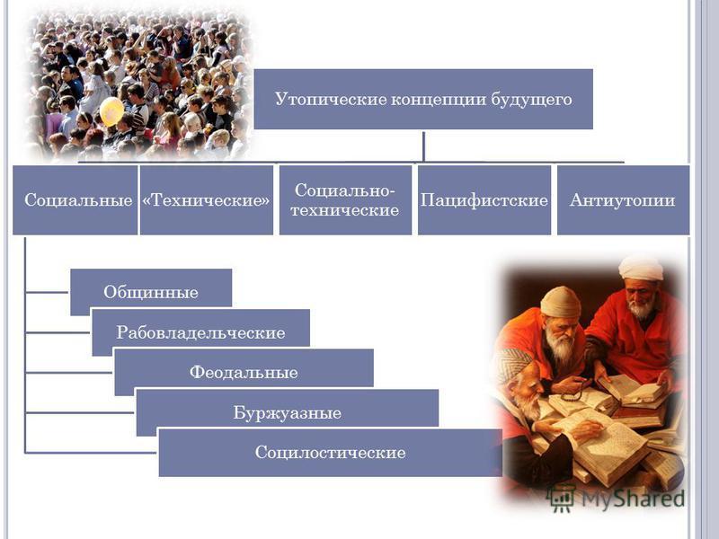 Утопические концепции будущего Социальные Общинные Рабовладельческие Феодальные Буржуазные Социлостические «Технические» Социально- технические Пацифистские Антиутопии