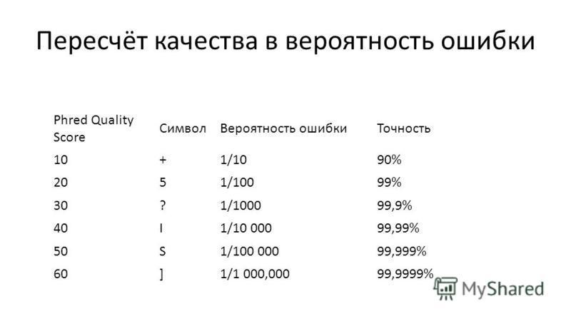 Пересчёт качества в вероятность ошибки Phred Quality Score Символ Вероятность ошибки Точность 10+1/1090% 2051/10099% 30?1/100099,9% 40I1/10 00099,99% 50S1/100 00099,999% 60]1/1 000,00099,9999%
