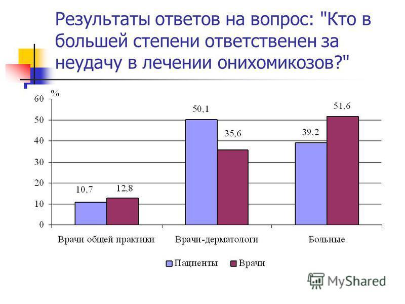 Результаты ответов на вопрос: Кто в большей степени ответственен за неудачу в лечении онихомикозов?