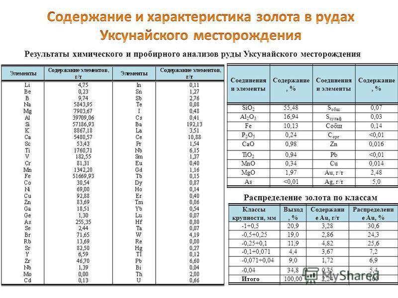 Результаты химического и пробирного анализов руды Уксунайского месторождения Соединения и элементы Содержание, % Соединения и элементы Содержание, % SiO 2 55,48S общ 0,07 Al 2 O 3 16,94S сульф 0,03 Fe10,13Собщ 0,14 P2O5P2O5 0,24C орг