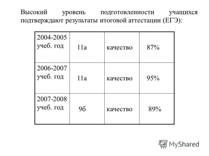 Высокий уровень подготовленности учащихся подтверждают результаты итоговой аттестации (ЕГЭ): 2004-2005 учеб. год 11 качество 87% 2006-2007 учеб. год 11 качество 95% 2007-2008 учеб. год 9 бкачество 89%