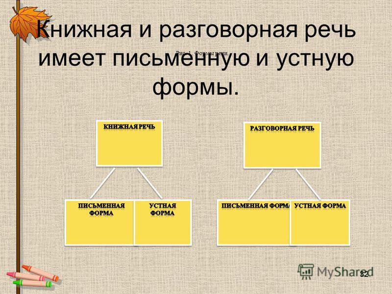 Книжная и разговорная речь имеет письменную и устную формы. Рис. 1. Формы речи. 32
