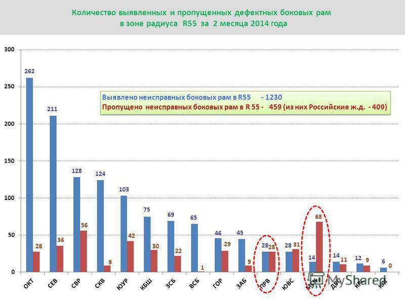 Количество выявленных и пропущенных дефектных боковых рам в зоне радиуса R55 за 2 месяца 2014 года