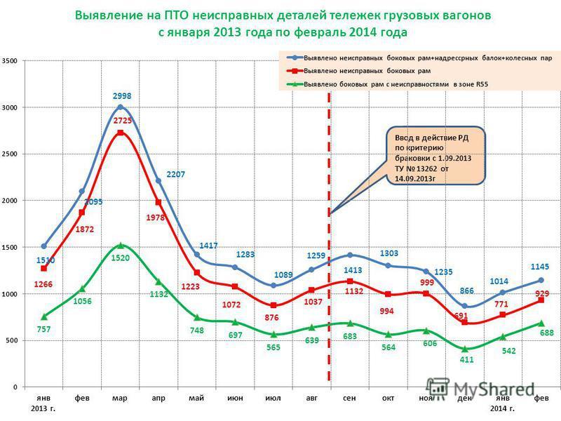 Ввод в действие РД по критерию браковки с 1.09.2013 ТУ 13262 от 14.09.2013 г