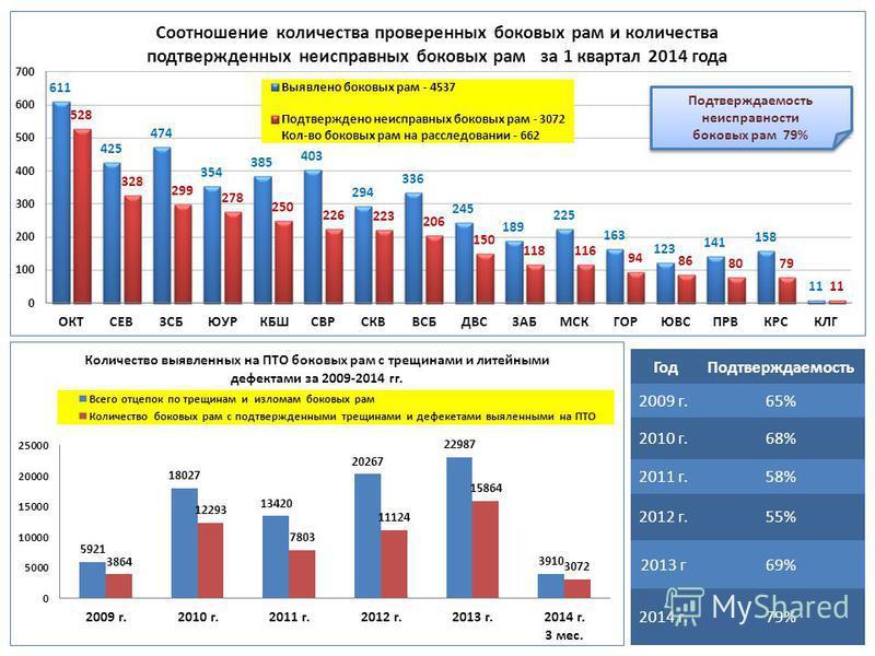 Подтверждаемость неисправности боковых рам 79% Год Подтверждаемость 2009 г.65% 2010 г.68% 2011 г.58% 2012 г.55% 2013 г 69% 2014 г.79%