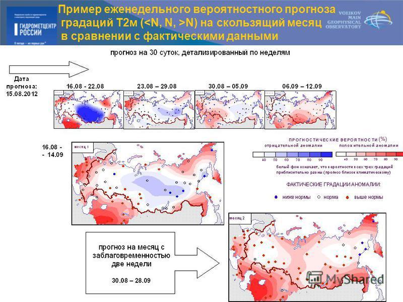 Пример еженедельного вероятностного прогноза градаций Т2 м ( N) на скользящий месяц в сравнении с фактическими данными