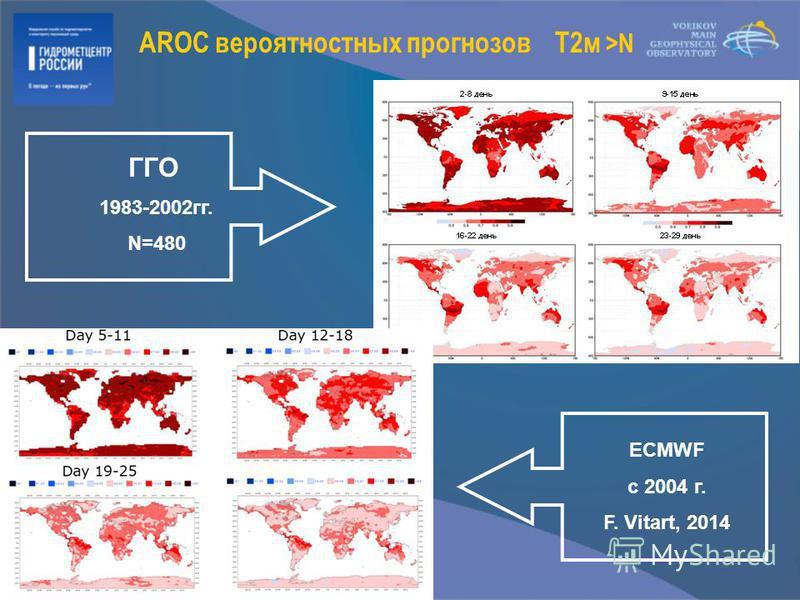 AROC вероятностных прогнозов T2 м >N ГГО 1983-2002 гг. N=480 ECMWF с 2004 г. F. Vitart, 2014