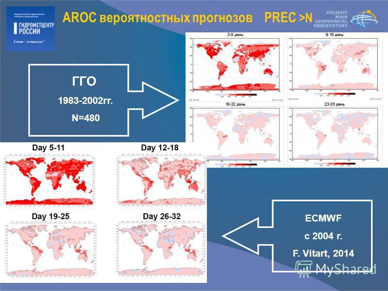AROC вероятностных прогнозов PREC >N ГГО 1983-2002 гг. N=480 ECMWF с 2004 г. F. Vitart, 2014