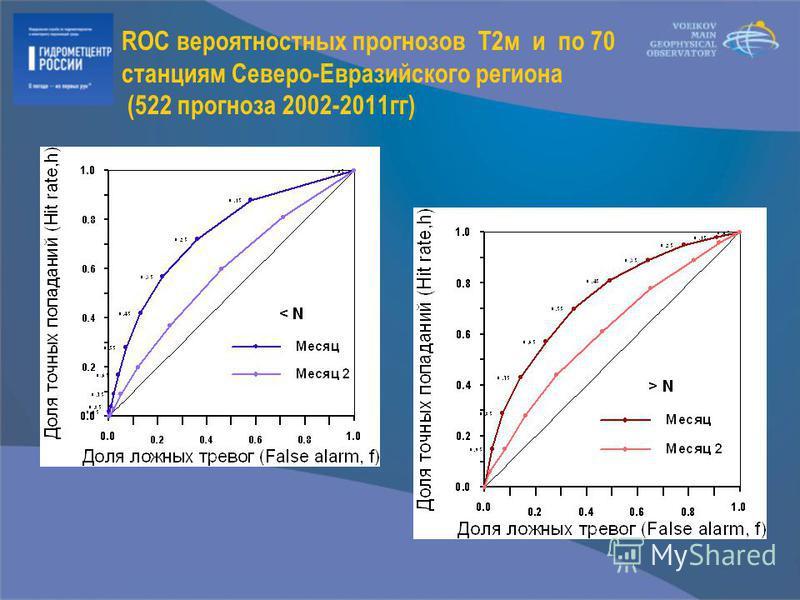 ROC вероятностных прогнозов T2 м и по 70 станциям Северо-Евразийского региона (522 прогноза 2002-2011 гг)