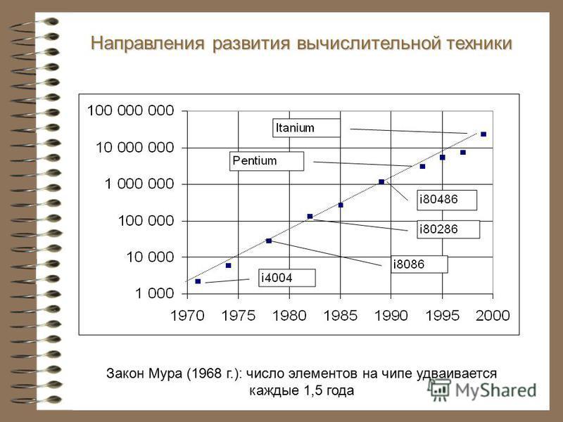 Закон Мура (1968 г.): число элементов на чипе удваивается каждые 1,5 года Направления развития вычислительной техники