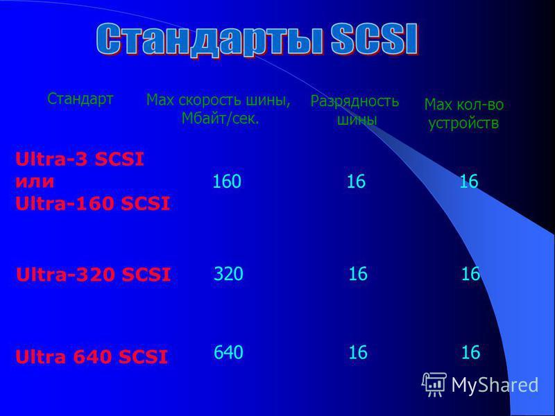 Ultra-3 SCSI или Ultra-160 SCSI Max скорость шины, Мбайт/сек. Стандарт Разрядность шины Max кол-во устройств 160 16 16 Ultra-320 SCSI 320 16 16 Ultra 640 SCSI 640 16 16