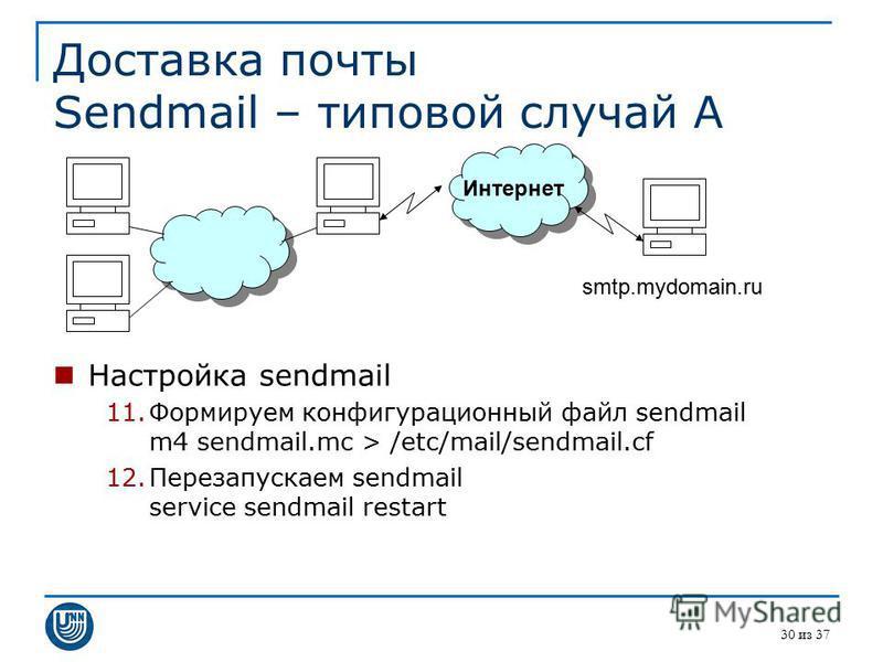 30 из 37 Доставка почты Sendmail – типовой случай A Настройка sendmail 11. Формируем конфигурационный файл sendmail m4 sendmail.mc > /etc/mail/sendmail.cf 12. Перезапускаем sendmail service sendmail restart Интернет smtp.mydomain.ru