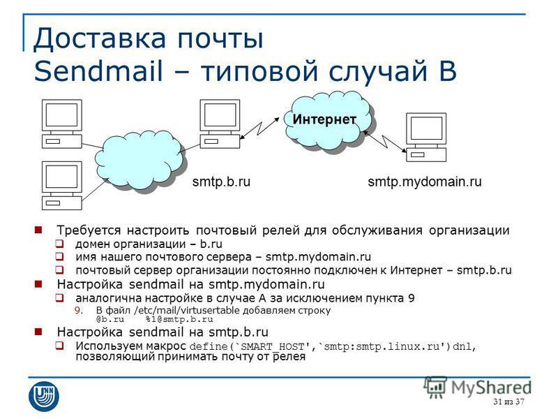 31 из 37 Доставка почты Sendmail – типовой случай B Требуется настроить почтовый релей для обслуживания организации домен организации – b.ru имя нашего почтового сервера – smtp.mydomain.ru почтовый сервер организации постоянно подключен к Интернет –