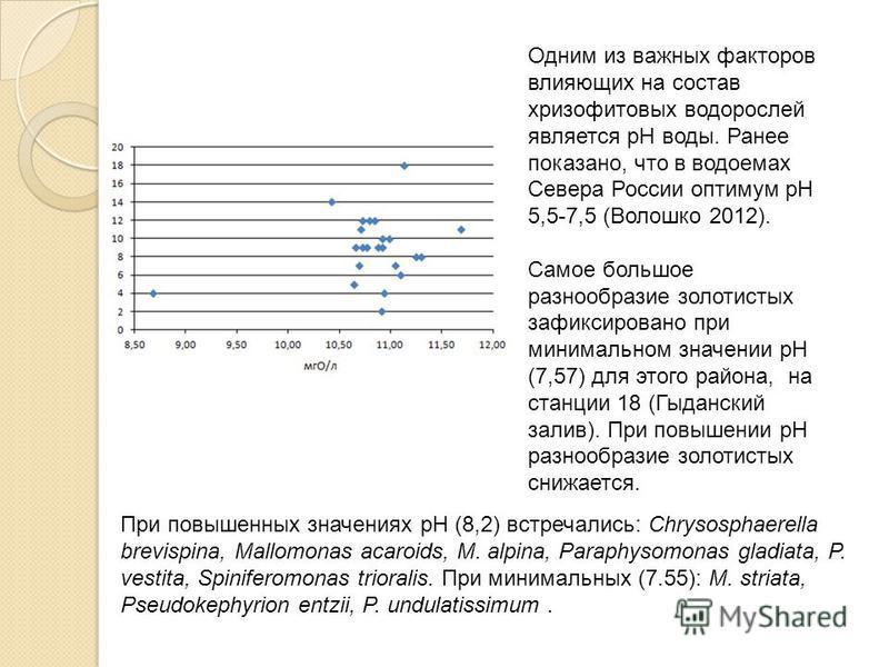 Одним из важных факторов влияющих на состав хризофитовых водорослей является рН воды. Ранее показано, что в водоемах Севера России оптимум рН 5,5-7,5 (Волошко 2012). Самое большое разнообразие золотистых зафиксировано при минимальном значении pH (7,5