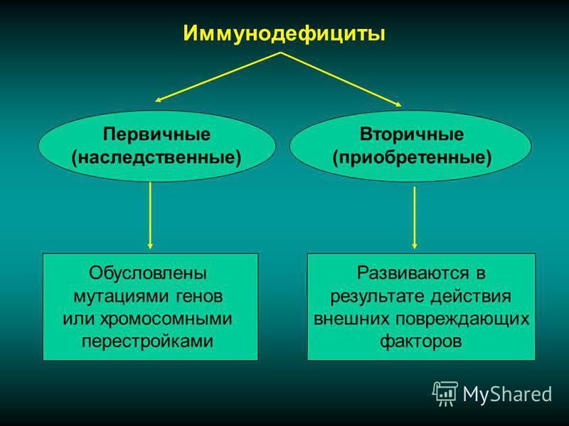 Иммунодефициты Первичные (наследственные) Вторичные (приобретенные) Обусловлены мутациями генов или хромосомными перестройками Развиваются в результате действия внешних повреждающих факторов