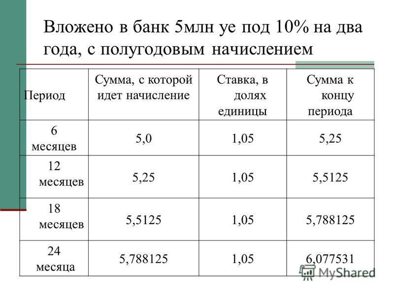 Вложено в банк 5 млн уфе под 10% на два года, с полугодовым начислением Период Сумма, с которой идет начисление Ставка, в долях единицы Сумма к концу периода 6 месяцев 5,01,055,25 12 месяцев 5,251,055,5125 18 месяцев 5,51251,055,788125 24 месяца 5,78