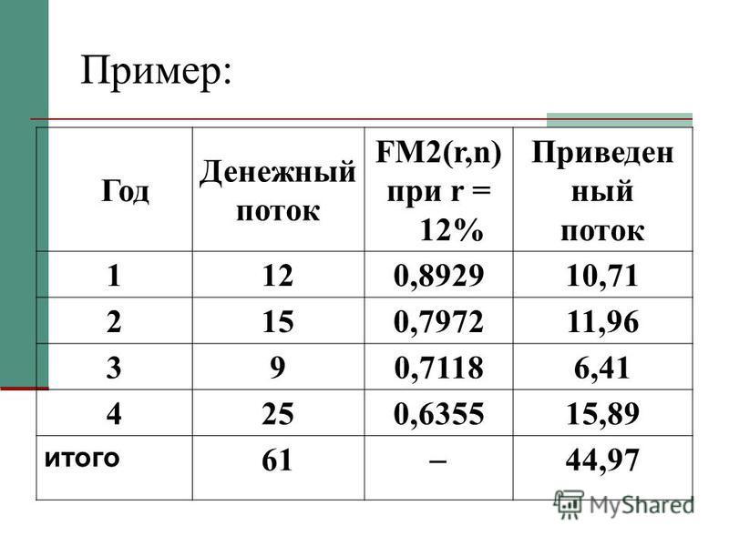 Пример: Год Денежный поток FM2(r,n) при r = 12% Приведен ный поток 1120,892910,71 2150,797211,96 390,71186,41 4250,635515,89 итого 61 44,97