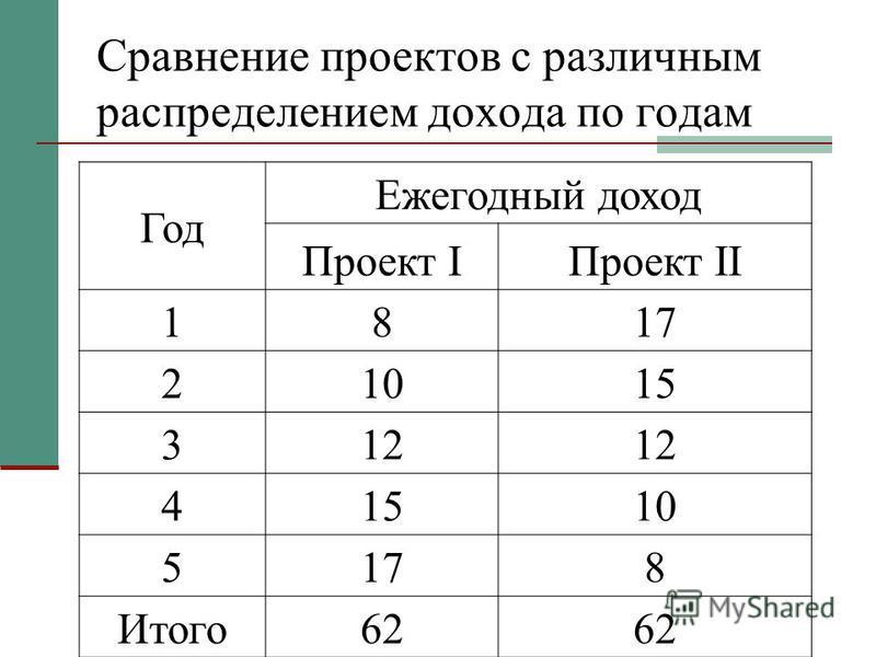 Сравнение проектов с различным распределением дохода по годам Год Ежегодный доход Проект IПроект II 1817 21015 312 41510 5178 Итого 62