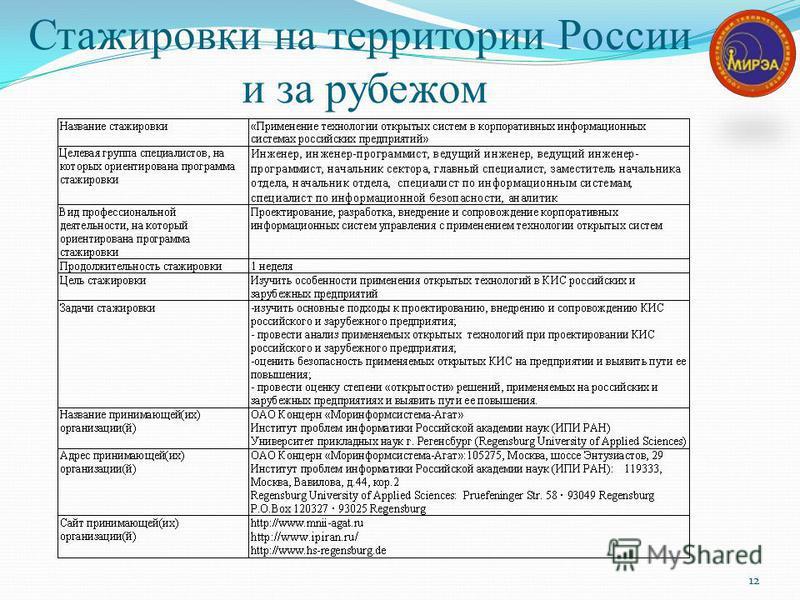 Стажировки на территории России и за рубежом 12