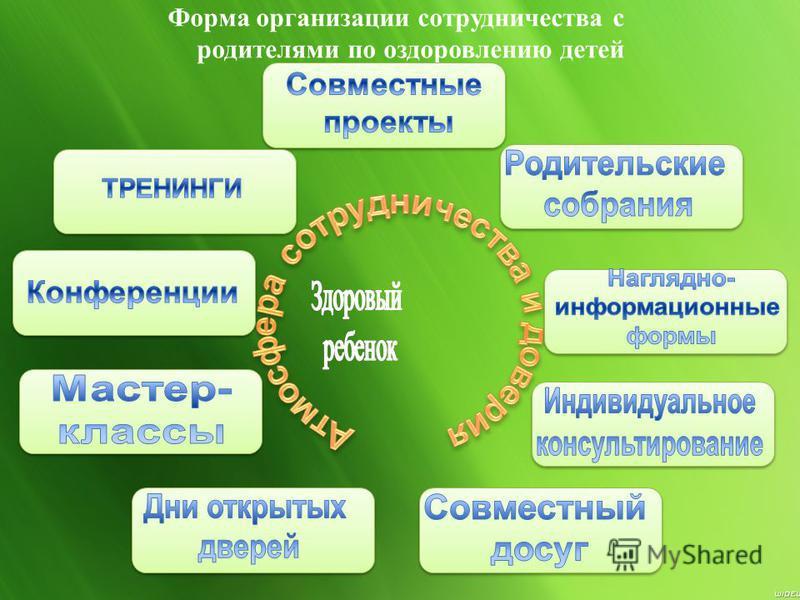 Форма организации сотрудничества с родителями по оздоровлению детей