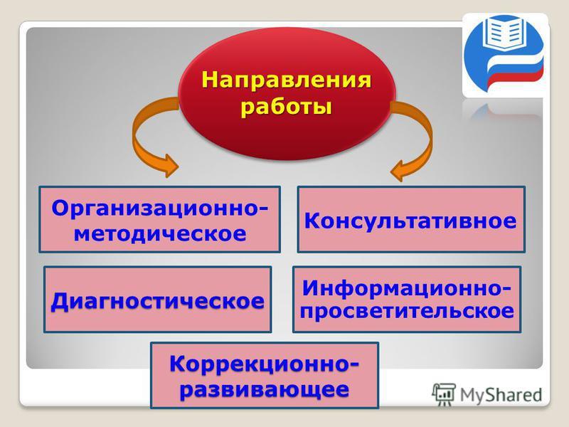 Консультативное Информационно- просветительское Диагностическое Организационно- методическое Направления работы Коррекционно- развивающее Коррекционно- развивающее