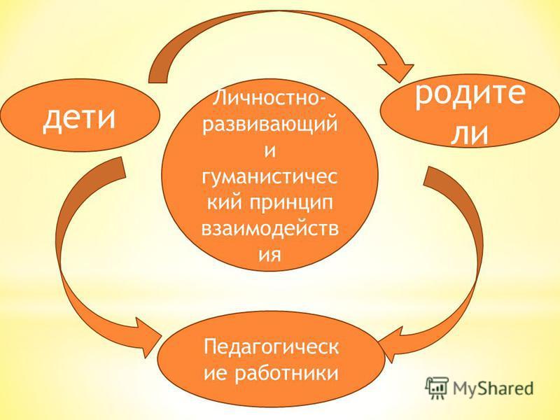Личностно- развивающий и гуманистический принцип взаимодействия дети родите ли Педагогическ ие работники