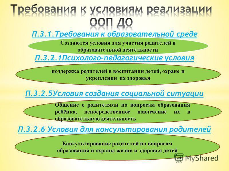П.3.1. Требования к образовательной среде П.3.2.1Психолого-педагогические условия П.3.2.5Условия создания социальной ситуации П.3.2.6 Условия для консультирования родителей Создаются условия для участия родителей в образовательной деятельности поддер
