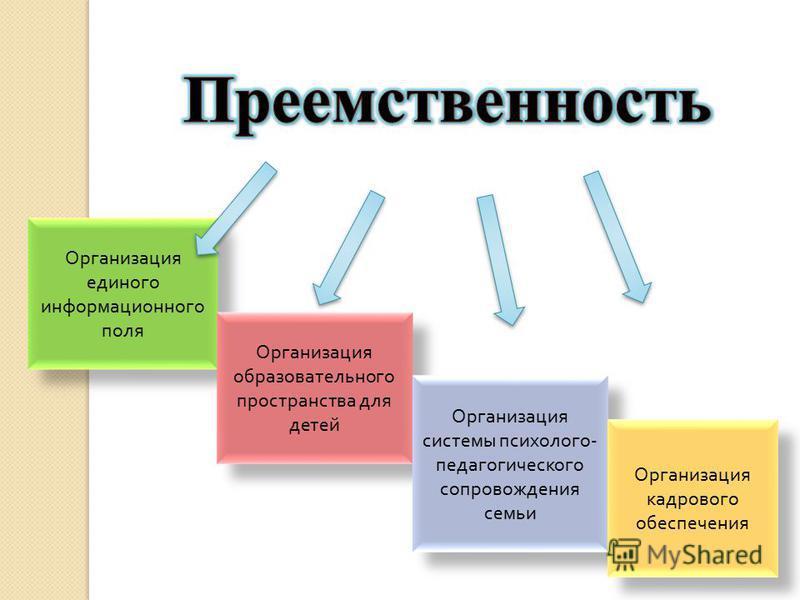 Организация единого информационного поля Организация образовательного пространства для детей Организация системы психолого - педагогического сопровождения семьи Организация кадрового обеспечения