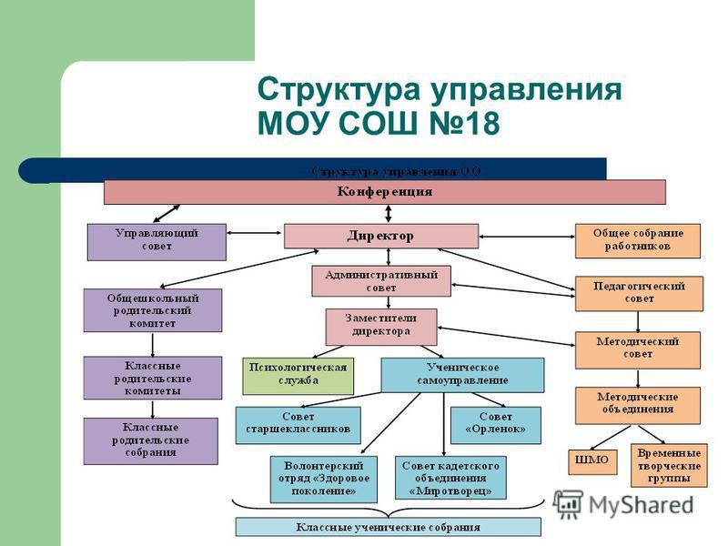 Структура управления МОУ СОШ 18