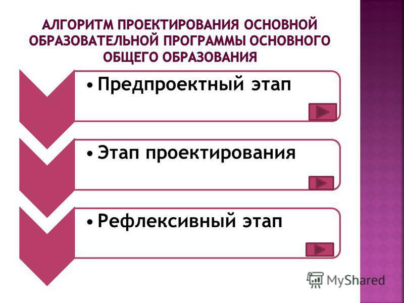 Предпроектный этап Этап проектирования Рефлексивный этап