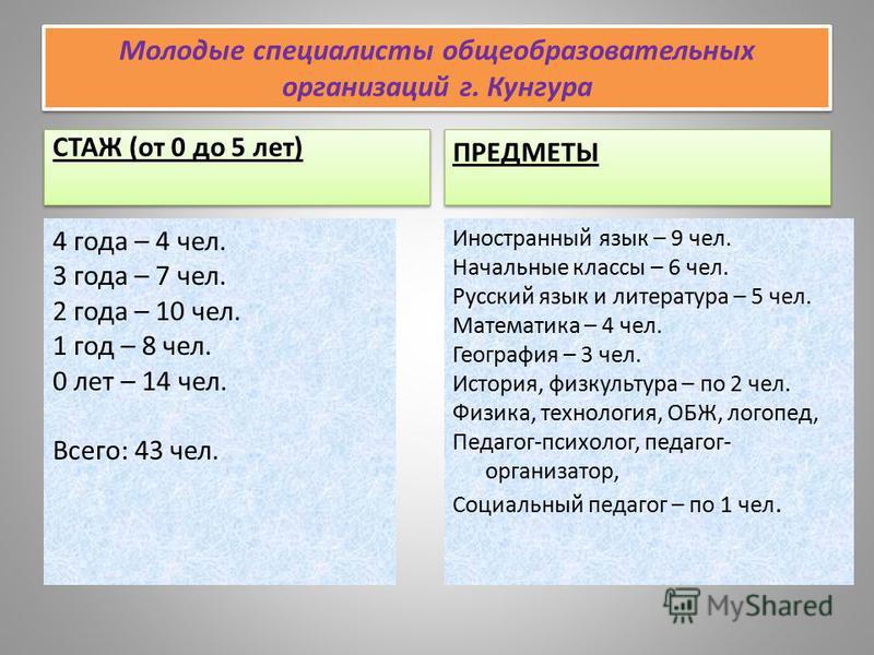 Молодые специалисты общеобразовательных организаций г. Кунгура СТАЖ (от 0 до 5 лет) 4 года – 4 чел. 3 года – 7 чел. 2 года – 10 чел. 1 год – 8 чел. 0 лет – 14 чел. Всего: 43 чел. ПРЕДМЕТЫ Иностранный язык – 9 чел. Начальные классы – 6 чел. Русский яз