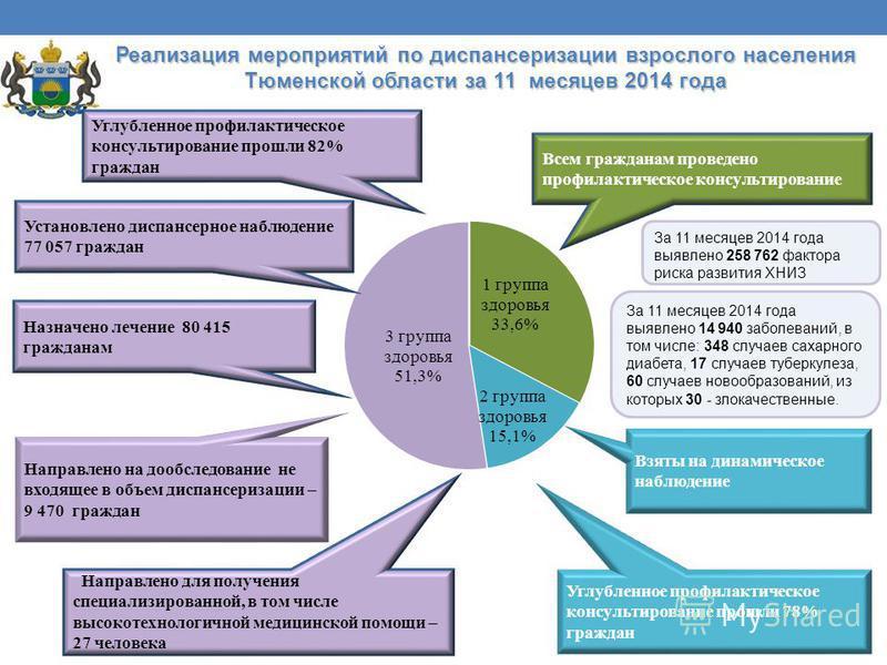 Реализация мероприятий по диспансеризации взрослого населения Тюменской области за 11 месяцев 2014 года Всем гражданам проведено профилактическое консультирование Взяты на динамическое наблюдение Направлено для получения специализированной, в том чис