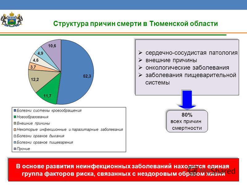 Структура причин смерти в Тюменской области сердечно-сосудистая патология внешние причины онкологические заболевания заболевания пищеварительной системы 80% всех причин смертности В основе развития неинфекционных заболеваний находится единая группа ф