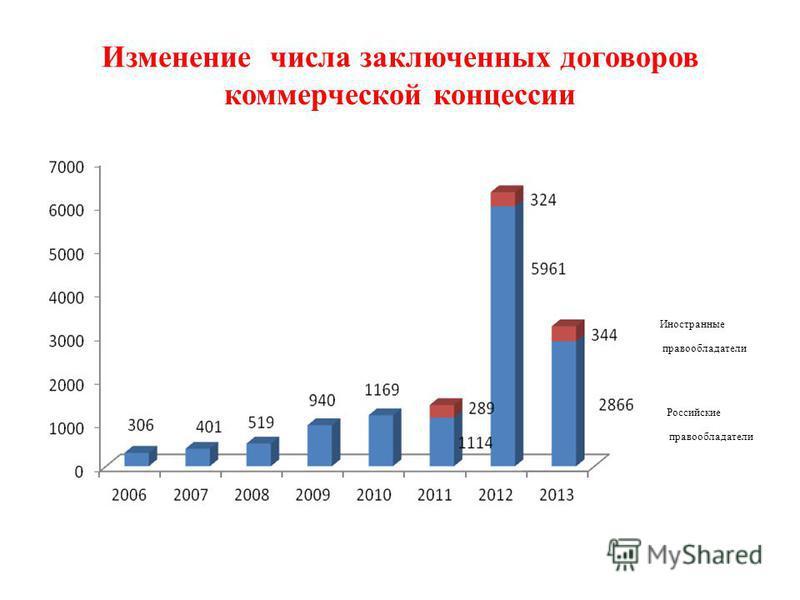 Изменение числа заключенных договоров коммерческой концессии Иностранные правообладатели Российские правообладатели