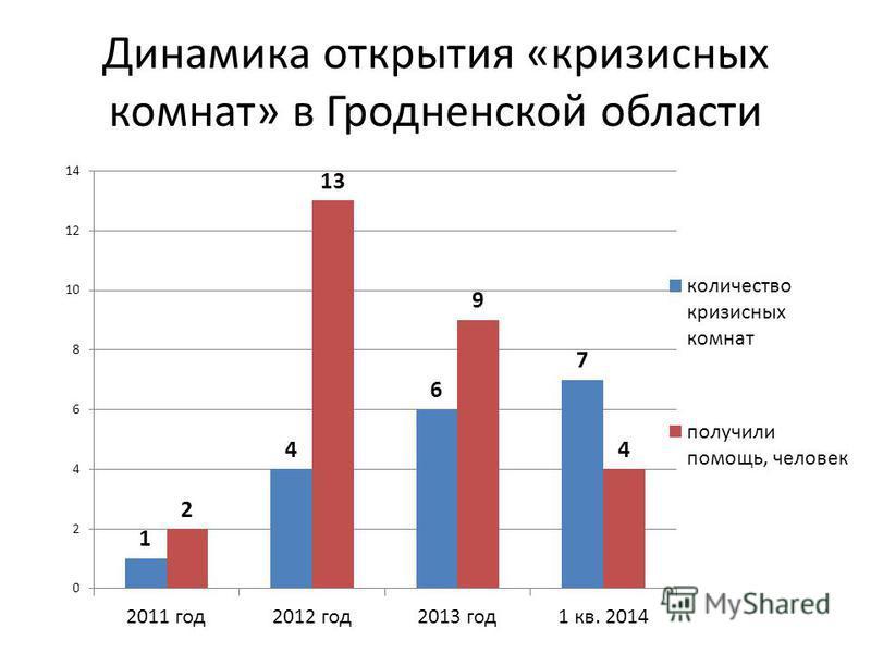 Динамика открытия «кризисных комнат» в Гродненской области