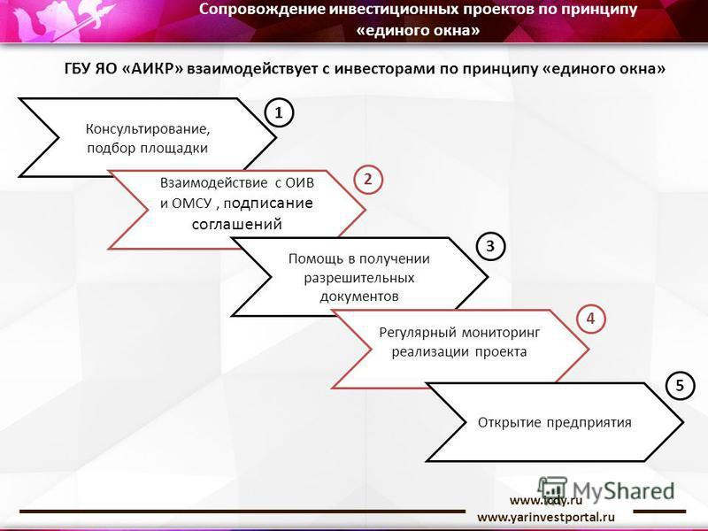 www.icdy.ru www.yarinvestportal.ru Сопровождение инвестиционных проектов по принципу «единого окна» ГБУ ЯО «АИКР» взаимодействует с инвесторами по принципу «единого окна» Консультирование, подбор площадки Взаимодействие с ОИВ и ОМСУ, подписание согла