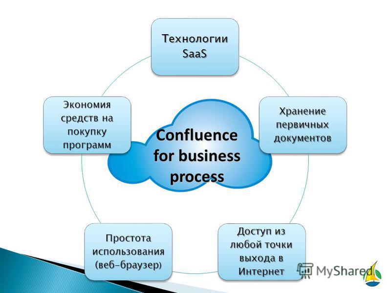 Технологии SaaS Хранение первичнойных документов Доступ из любой точки выхода в Интернет Простота использования (веб-браузер ) Экономия средств на покупку программ Confluence for business process