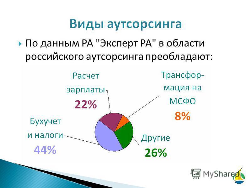 По данным РА Эксперт РА в области российского аутсорсинга преобладают:
