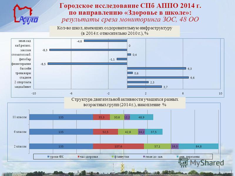 Городское исследование СПб АППО 2014 г. по направлению «Здоровье в школе»: результаты среза мониторинга ЗОС, 48 ОО Кол-во школ, имеющих оздоровительную инфраструктуру (в 2014 г. относительно 2010 г.), % Структура двигательной активности учащихся разн
