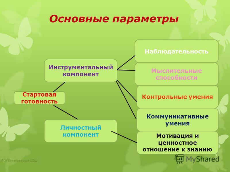 Основные параметры МОУ Енганаевская СОШ Стартовая готовность Инструментальный компонент Личностный компонент Наблюдательность Мотивация и ценностное отношение к знанию Контрольные умения Коммуникативные умения Мыслительные способности