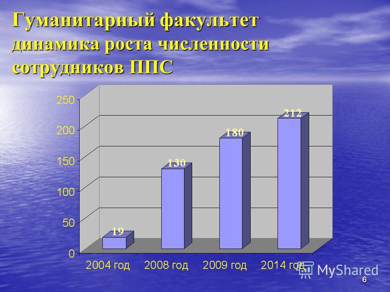 6 Гуманитарный факультет динамика роста численности сотрудников ППС
