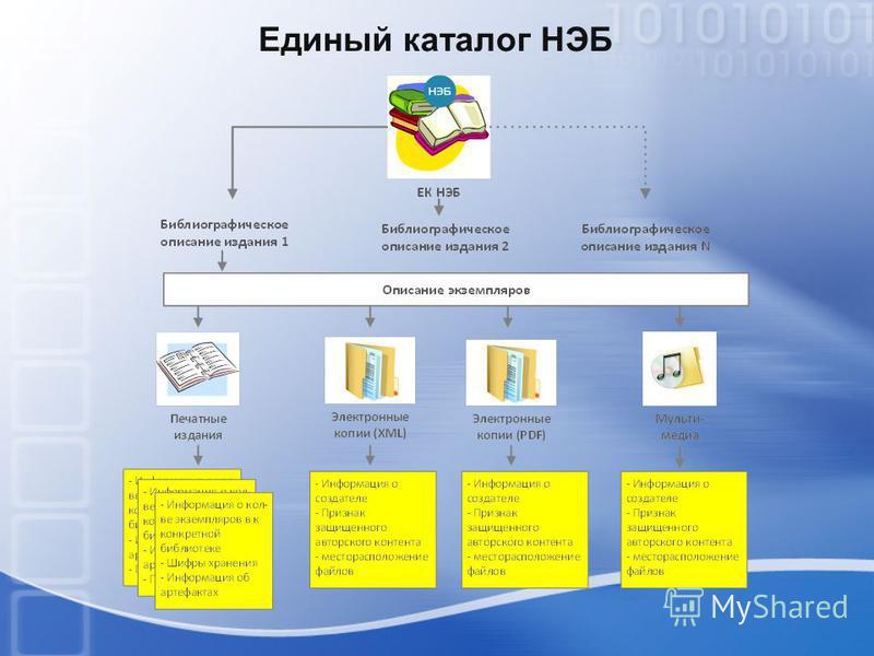 Единый каталог НЭБ