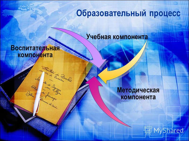 Образовательный процесс Учебная компонента Методическая компонента Воспитательная компонента