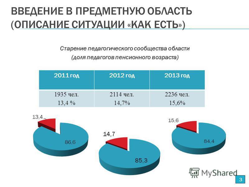 ВВЕДЕНИЕ В ПРЕДМЕТНУЮ ОБЛАСТЬ (ОПИСАНИЕ СИТУАЦИИ «КАК ЕСТЬ») Старение педагогического сообщества области (доля педагогов пенсионного возраста) 3 2011 год 2012 год 2013 год 1935 чел. 13,4 % 2114 чел. 14,7% 2236 чел. 15,6%