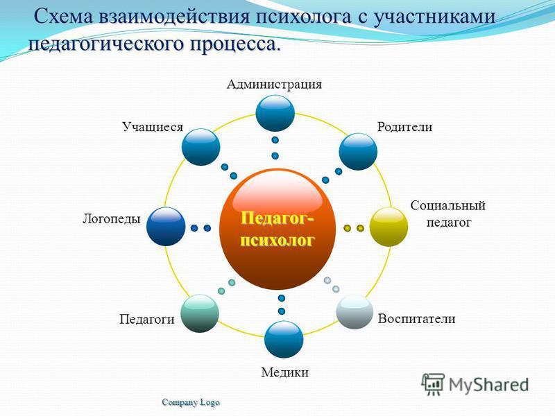 Схема взаимодействия психолога