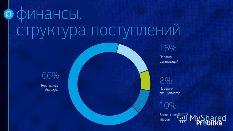 Профили организаций Профили специалистов Взносы членов клубов Рекламные баннеры